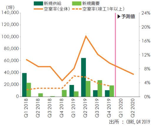 20200131cbre3 520x427 - CBRE/首都圏物流施設の新規需要6割増、空室率は過去最低1.1%