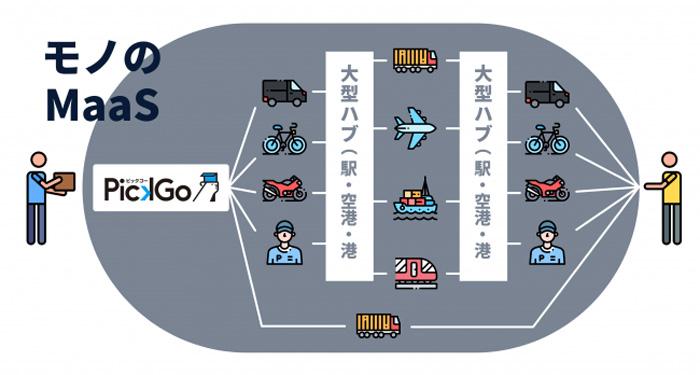 「PickGo」を活用し、モノのMaaSを実現するプラットフォームの構築を目指している