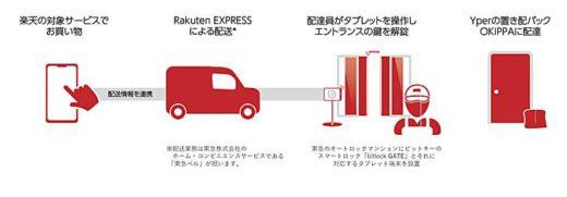 20200205rakuten 520x181 - 楽天/オートロック付マンションへの置き配実証実験開始