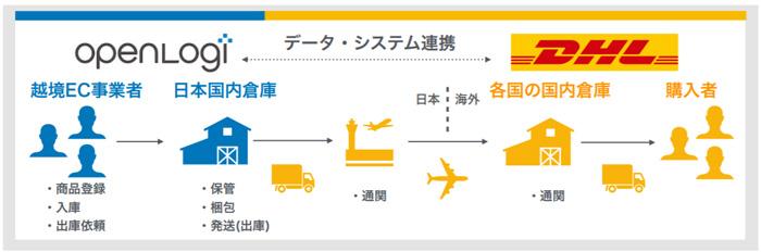 今回の連携で実現すること。梱包・出庫までをオープンロジ 、以降の通関・海外配送をDHLが担う