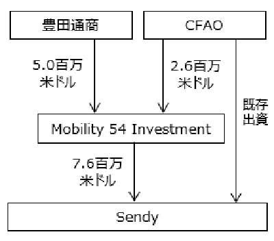20200206toyotatsusyo - 豊田通商/アフリカの物流デジタルプラットフォーム会社に出資