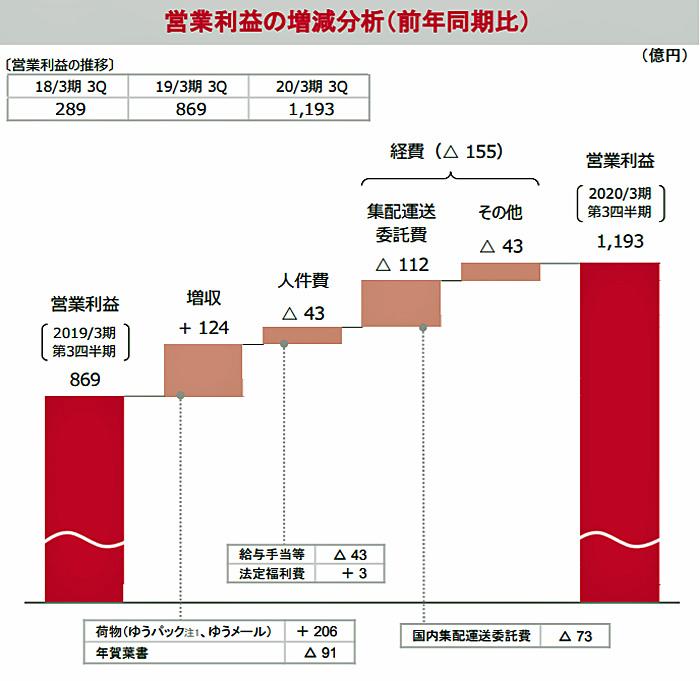 営業利益の増減分析(前年同期比)