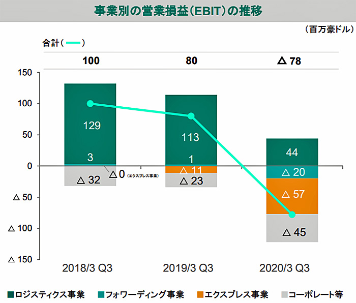 事業別営業損益(EBIT)の推移