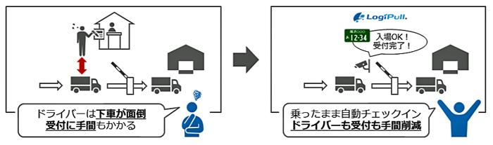 車両ナンバー認識による「自動受付機能」
