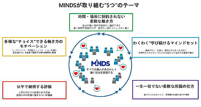 MINDSが取り組む5つのテーマ