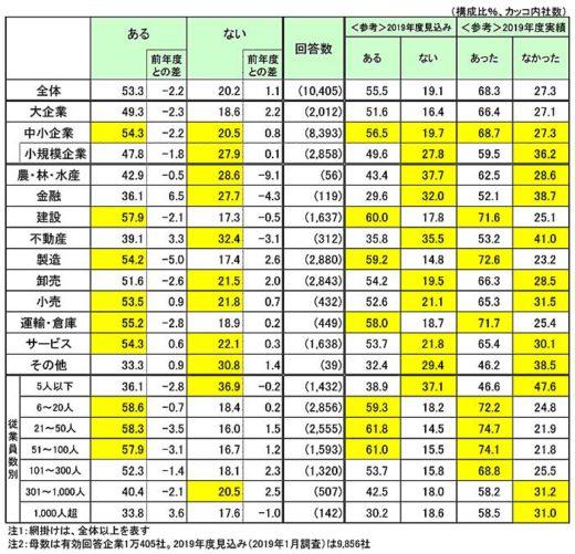 20200217tdb 520x501 - 運輸・倉庫業界/5割超の企業が20年度賃上げ、主要因は人材確保