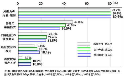 20200217tdb1 520x326 - 運輸・倉庫業界/5割超の企業が20年度賃上げ、主要因は人材確保