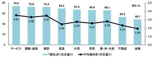 20200217tdb2 520x194 - 運輸・倉庫業界/5割超の企業が20年度賃上げ、主要因は人材確保