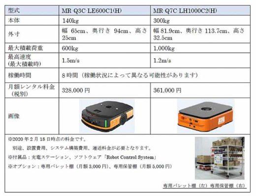 20200218orix1 520x399 - オリックス・レンテック/棚搬送型AGVのレンタル開始