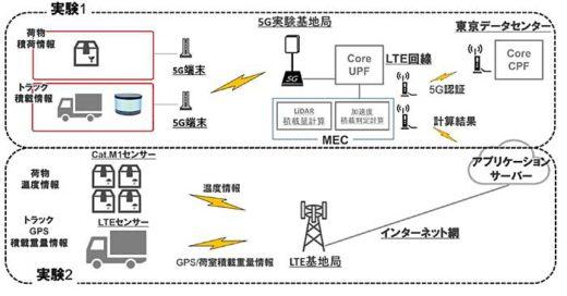 20200219nittsu31 520x272 - 日通/5Gを活用したスマート物流の実証実験を実施