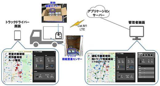 20200219nittsu34 520x279 - 日通/5Gを活用したスマート物流の実証実験を実施