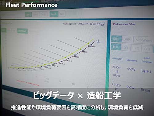 Fleet Performance