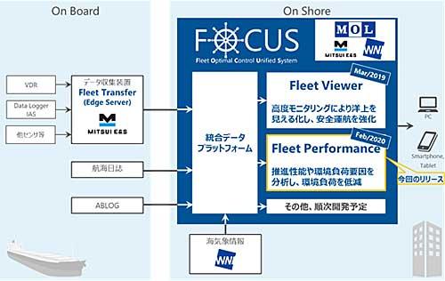 20200221mol1 - 商船三井/船舶の実海域性能把握アプリ開発