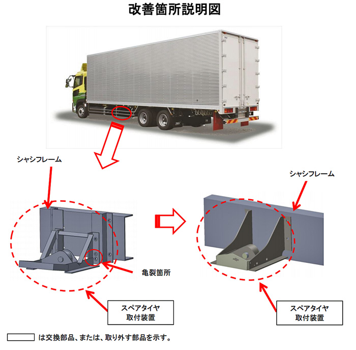 20200221torecs - 日本トレクス/クオン、ギガ等307台をリコール