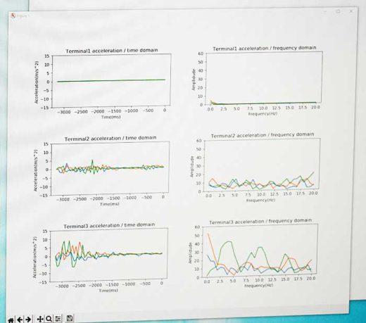 20200225nittsu19 520x459 - 日通/ソフトバンクグループとの5Gスマート物流実証実験を公開