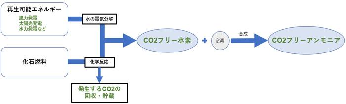 CO2フリー水素のフロー図