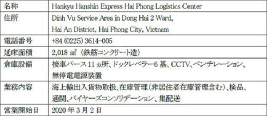 20200227hankyu1 520x226 - 阪急阪神エクスプレス/ベトナム法人がハイフォンに新倉庫