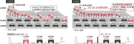 20200228nexco 520x173 - NEXCO中日本/ファスナー合流で高速道路合流部の渋滞解消