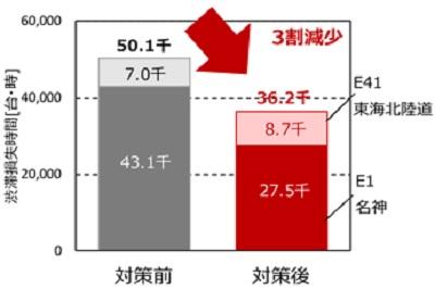 20200228nexco1 - NEXCO中日本/ファスナー合流で高速道路合流部の渋滞解消