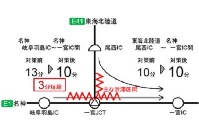 20200228nexco2 - NEXCO中日本/ファスナー合流で高速道路合流部の渋滞解消
