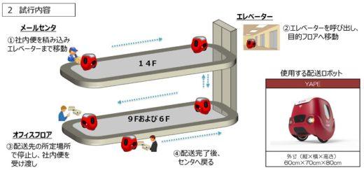 20200303yubin 520x243 - 日本郵便/東京・大手町の本社でロボットが社内便配送