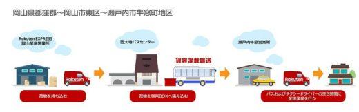 20200311rakuten1 520x163 - 楽天/岡山県でバスによる貨客混載輸送開始