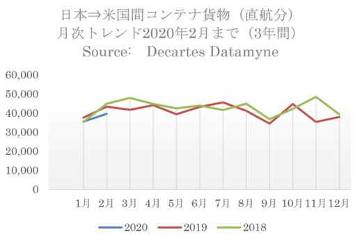 20200319datamyne 520x341 - 日米間海上コンテナ輸送量/往航・復航とも直航貨物の減少顕著に