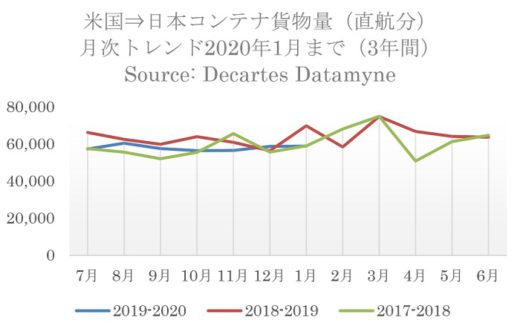 20200319datamyne1 520x323 - 日米間海上コンテナ輸送量/往航・復航とも直航貨物の減少顕著に