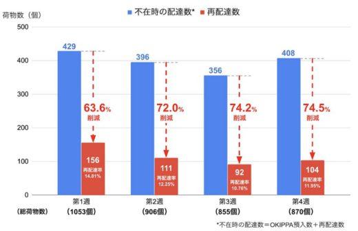 20200326yper 520x336 - Yper/新型コロナで置き配バッグ普及、大阪で再配達7割削減