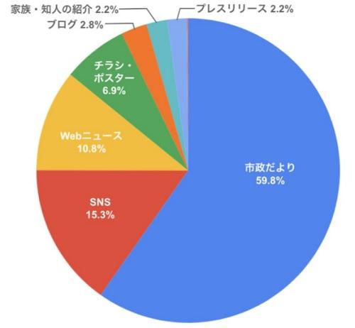20200326yper1 - Yper/新型コロナで置き配バッグ普及、大阪で再配達7割削減