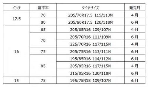 20200402yokohama1 - 横浜ゴム/小型トラック用オールシーズンタイヤ発売