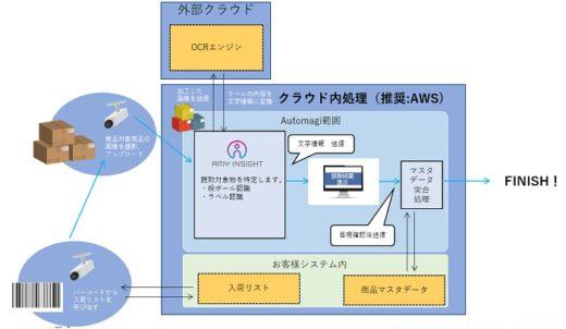 20200414automagi 520x302 - Automagi/物流業界向け一括検品ソリューションを提供