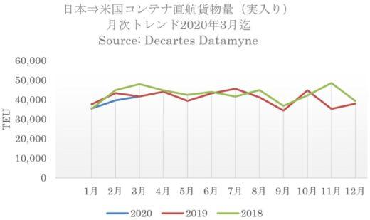 20200420datamine 520x309 - 日米間海上コンテナ輸送量/往復ともに直航貨物が増加