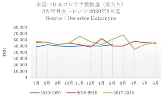 20200420datamine1 520x310 - 日米間海上コンテナ輸送量/往復ともに直航貨物が増加