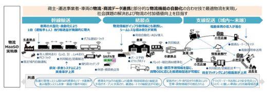 20200420maas 520x183 - 経産省/物流MaaS実現へ、トラックデータ連携の仕組み確立