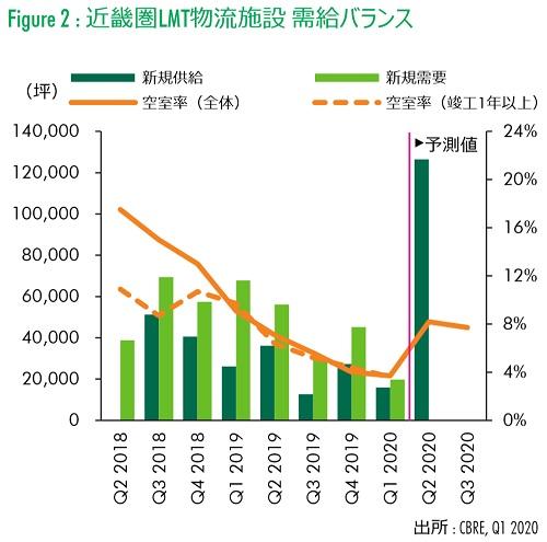 20200428cbre1 - 大型MT型物流施設/首都圏での賃料上昇率が過去最大に