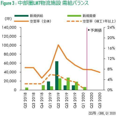 20200428cbre2 - 大型MT型物流施設/首都圏での賃料上昇率が過去最大に