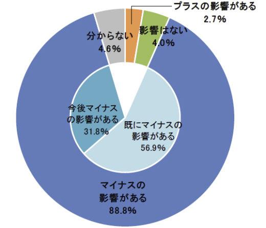 20200501datebank1 520x446 - 新型コロナ、業績へのマイナス影響/88.8%(帝国データバンク)