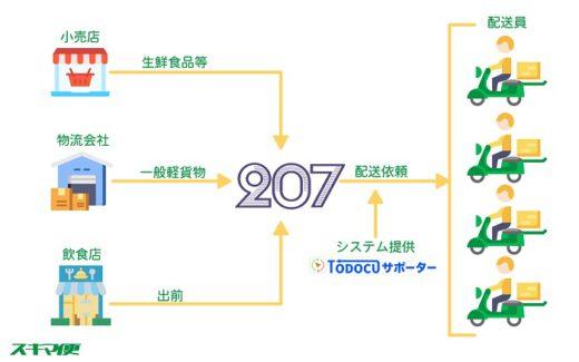 20200508207 520x325 - 207/ギグワーカーによる宅配サービス開始