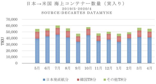20200520datamine 520x280 - 日米間海上コンテナ輸送/低迷続く、米国発の飼料は46%増
