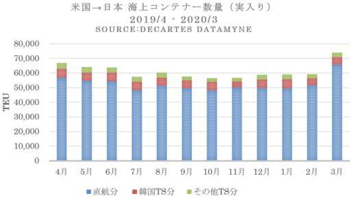 20200520datamine1 520x293 - 日米間海上コンテナ輸送/低迷続く、米国発の飼料は46%増