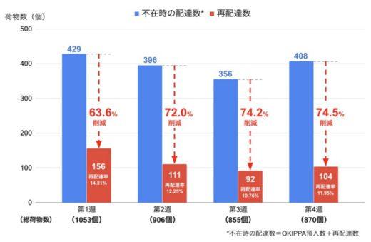 20200520yper 520x339 - Yper/大阪での置き配実証実験、盗難被害0件に
