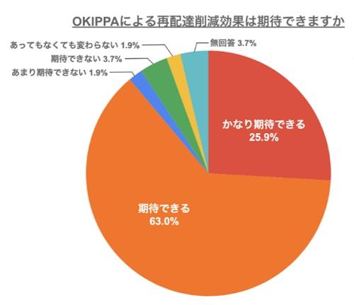 20200520yper1 - Yper/大阪での置き配実証実験、盗難被害0件に