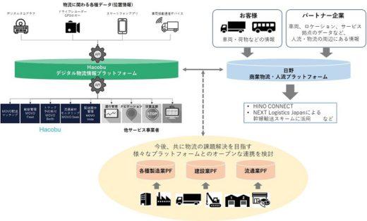 20200521hacobu 520x314 - Hacobu/MOVOに日野のトラック位置情報接続、年内サービス化