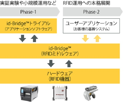 20200526murata - 村田製作所/RFIDミドルウェアの物流管理業務向けトライアル開始