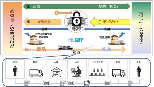 20200528sankyu 520x294 - 山九など3社/貿易物流での先端テクノロジー活用へ新組織発足