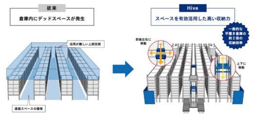 20200601apt1 520x244 - APT/3次元シャトル型倉庫システムを発売