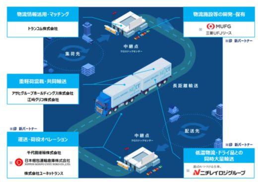 20200602hino 520x367 - NLJ/新・幹線輸送スキーム構築へ、ニチレイロジなど3社参画