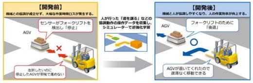 20200603mitsubishi 520x172 - 三菱電機/物流現場の作業効率向上へ、人と協調するAI開発