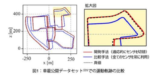 20200603toshiba 520x257 - 東芝/世界最高精度の自動車動作予測AI、2023年度実用化へ